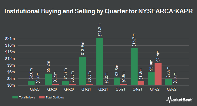 Institutional Ownership by Quarter for Innovator Russell 2000 Power Buffer ETF - April (NYSEARCA:KAPR)