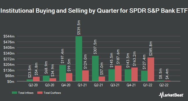 Institutional Ownership by Quarter for SPDR S&P Bank ETF (NYSEARCA:KBE)