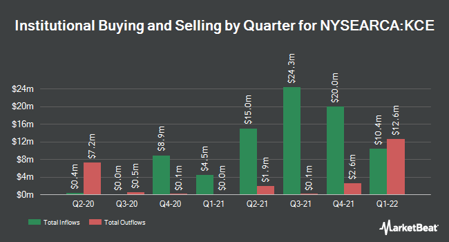 Institutional Ownership by Quarter for SPDR S&P Capital Markets ETF (NYSEARCA:KCE)