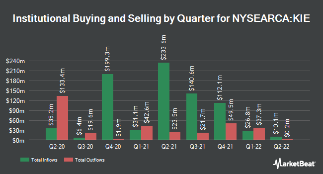 Institutional Ownership by Quarter for SPDR S&P Insurance ETF (NYSEARCA:KIE)