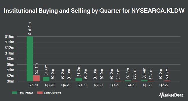Institutional Ownership by Quarter for Knowledge Leaders Developed World ETF (NYSEARCA:KLDW)