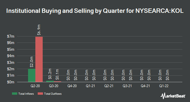 Institutional Ownership by Quarter for VanEck Vectors Coal ETF (NYSEARCA:KOL)