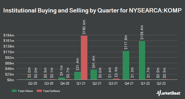 Institutional Ownership by Quarter for SPDR S&P Kensho New Economies Composite ETF (NYSEARCA:KOMP)