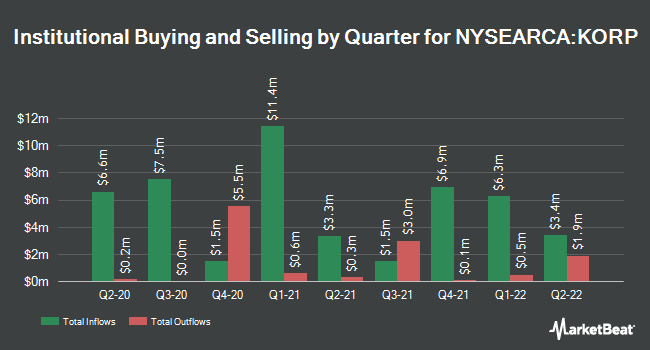 Institutional Ownership by Quarter for American Century Diversified Corporate Bond ETF (NYSEARCA:KORP)