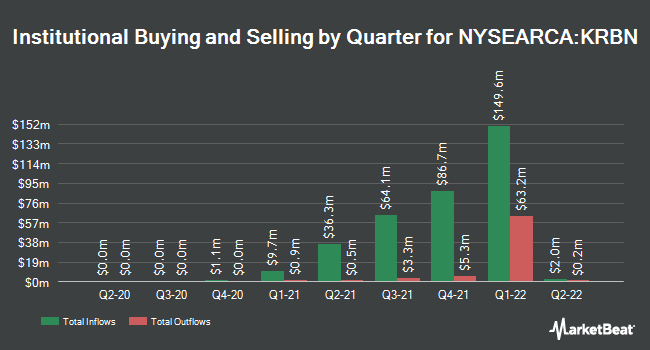Institutional Ownership by Quarter for KraneShares Global Carbon ETF (NYSEARCA:KRBN)