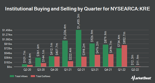 Institutional Ownership by Quarter for SPDR S&P Regional Banking ETF (NYSEARCA:KRE)