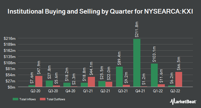 Institutional Ownership by Quarter for iShares Global Consumer Staples ETF (NYSEARCA:KXI)