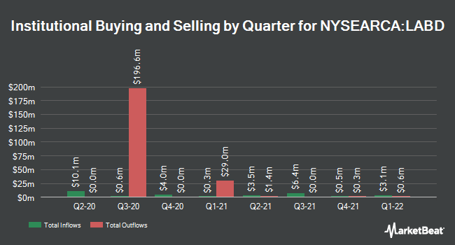 Institutional Ownership by Quarter for Direxion Daily S&P Biotech Bear 3x Shares (NYSEARCA:LABD)