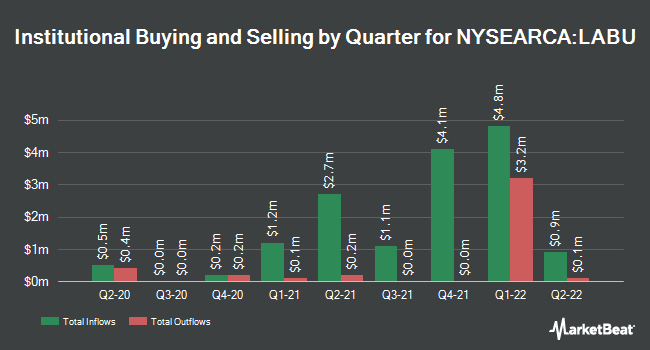 Institutional Ownership by Quarter for Direxion Daily S&P Biotech Bull 3x Shares (NYSEARCA:LABU)