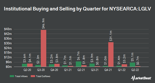 Institutional Ownership by Quarter for SPDR SSGA US Large Cap Low Volatility Index ETF (NYSEARCA:LGLV)