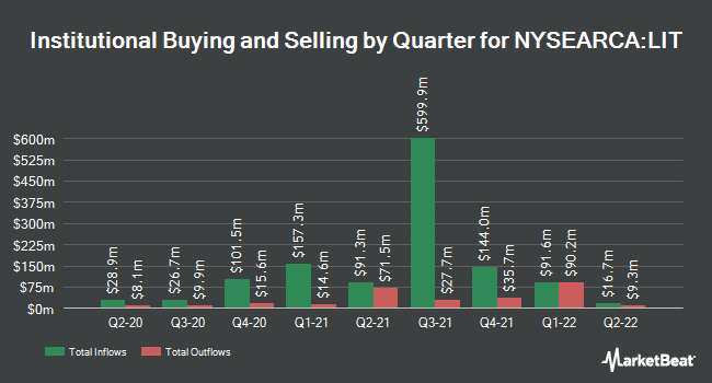Institutional Ownership by Quarter for Global X Lithium & Battery Tech ETF (NYSEARCA:LIT)