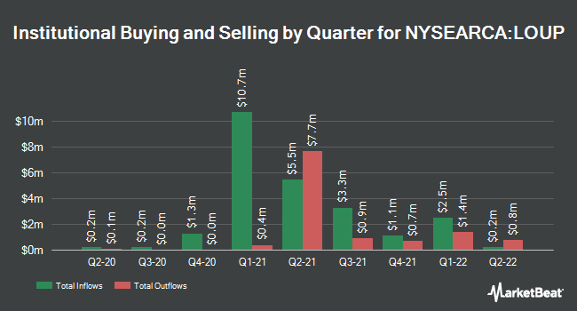 Institutional Ownership by Quarter for Innovator Loup Frontier Tech ETF (NYSEARCA:LOUP)