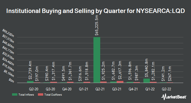 Institutional Ownership by Quarter for iShares iBoxx $ Investment Grade Corporate Bond ETF (NYSEARCA:LQD)