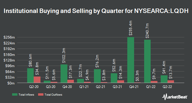 Institutional Ownership by Quarter for iShares Interest Rate Hedged Corporate Bond ETF (NYSEARCA:LQDH)