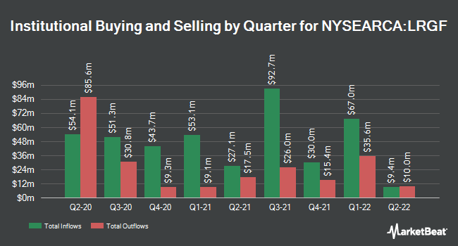 Institutional Ownership by Quarter for iShares Edge MSCI Multifactor USA ETF (NYSEARCA:LRGF)