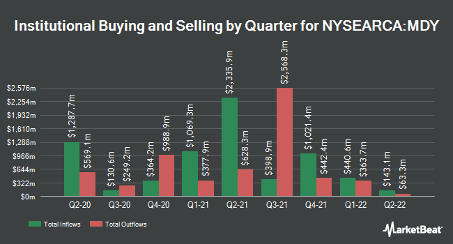 Institutional Ownership by Quarter for SPDR S&P MidCap 400 ETF Trust (NYSEARCA:MDY)