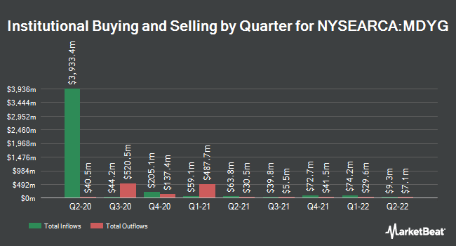 Institutional Ownership by Quarter for SPDR S&P 400 Mid CapGrowth ETF (NYSEARCA:MDYG)
