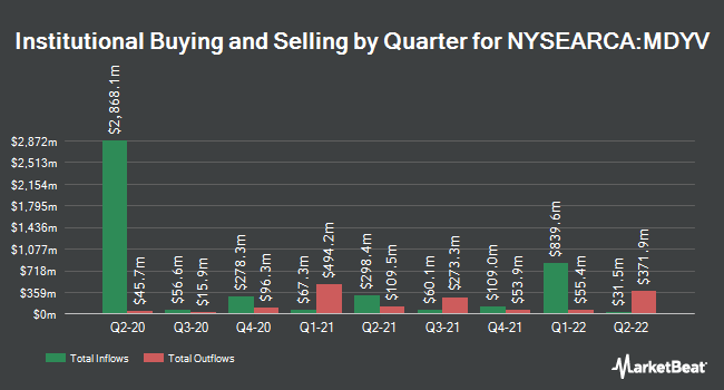 Institutional Ownership by Quarter for SPDR S&P 400 Mid Cap Value ETF (NYSEARCA:MDYV)