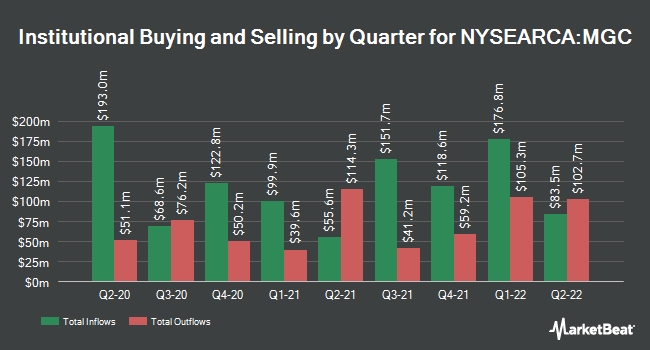 Institutional Ownership by Quarter for Vanguard Mega Cap ETF (NYSEARCA:MGC)