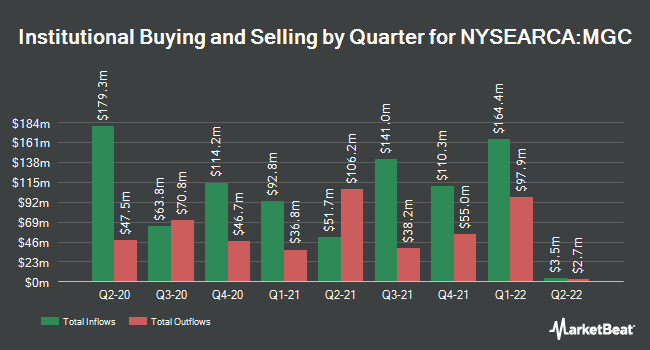 Institutional Ownership by Quarter for Vanguard Mega Cap Index Fund ETF Shares (NYSEARCA:MGC)
