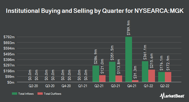 Institutional Ownership by Quarter for Vanguard Mega Cap Growth ETF (NYSEARCA:MGK)