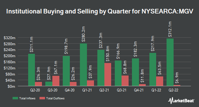 Institutional Ownership by Quarter for Vanguard Mega Cap Value ETF (NYSEARCA:MGV)