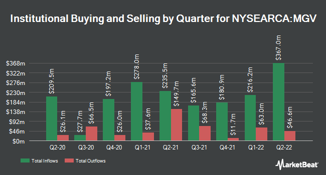 Institutional Ownership by Quarter for Vanguard Mega Cap Value Index Fund ETF Shares (NYSEARCA:MGV)