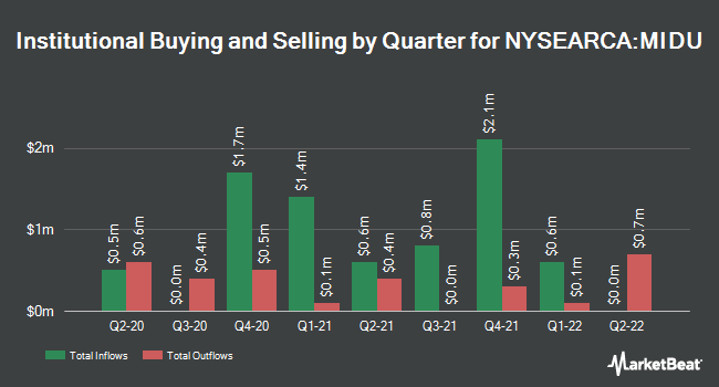 Institutional Ownership by Quarter for Direxion Daily Mid Cap Bull 3X Shares (NYSEARCA:MIDU)