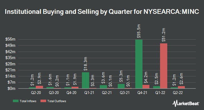 Institutional Ownership by Quarter for AdvisorShares Newfleet Multi-Sector Income ETF (NYSEARCA:MINC)