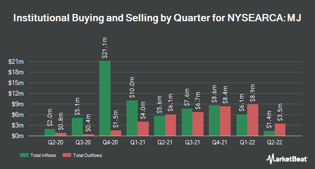 Institutional Ownership by Quarter for ETFMG Alternative Harvest ETF (NYSEARCA:MJ)