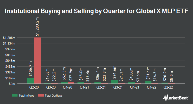 Institutional Ownership by Quarter for Global X MLP ETF (NYSEARCA:MLPA)