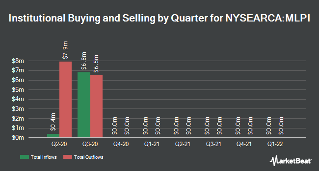 Institutional Ownership by Quarter for ETRACS Alerian MLP Infrastructure Index ETN (NYSEARCA:MLPI)