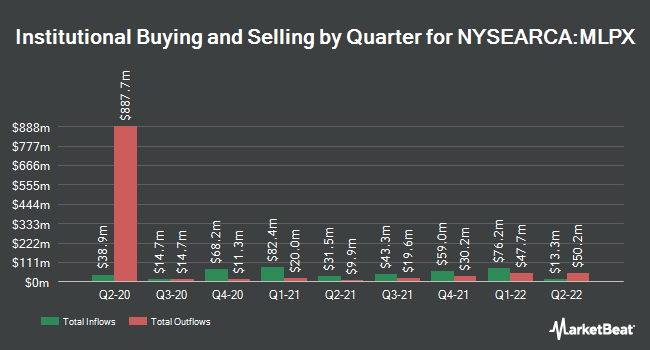 Institutional Ownership by Quarter for Global X MLP & Energy Infrastructure ETF (NYSEARCA:MLPX)