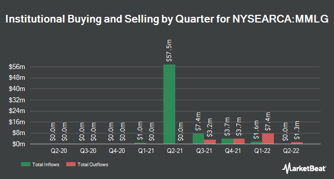 Institutional Ownership by Quarter for First Trust Multi-Manager Large Growth ETF (NYSEARCA:MMLG)