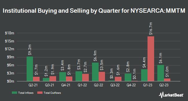 Institutional Ownership by Quarter for SPDR S&P 1500 Momentum Tilt ETF (NYSEARCA:MMTM)