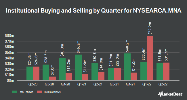 Institutional Ownership by Quarter for IQ Merger Arbitrage ETF (NYSEARCA:MNA)