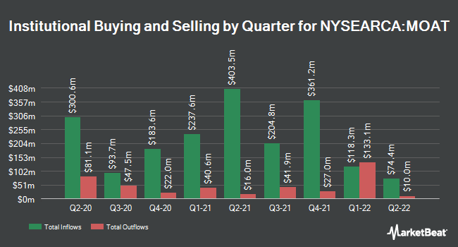 Institutional Ownership by Quarter for VanEck Vectors Wide Moat ETF (NYSEARCA:MOAT)