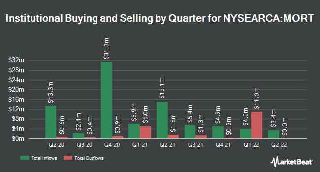 Institutional Ownership by Quarter for VanEck Vectors Mortgage REIT Income ETF (NYSEARCA:MORT)