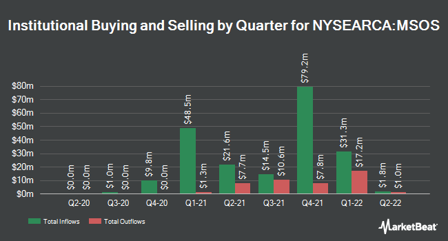 Institutional Ownership by Quarter for AdvisorShares Pure US Cannabis ETF (NYSEARCA:MSOS)