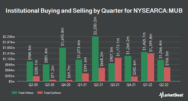 Institutional Ownership by Quarter for iShares National Muni Bond ETF (NYSEARCA:MUB)