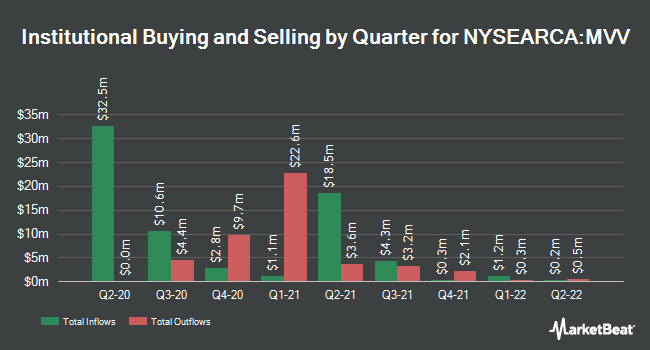 Institutional Ownership by Quarter for ProShares Ultra MidCap400 (NYSEARCA:MVV)