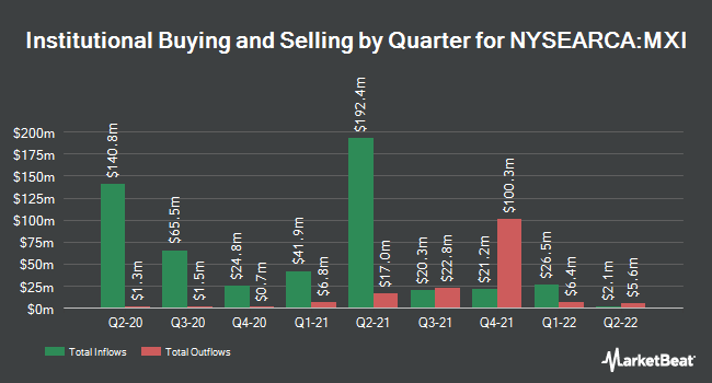 Institutional Ownership by Quarter for iShares Global Materials ETF (NYSEARCA:MXI)