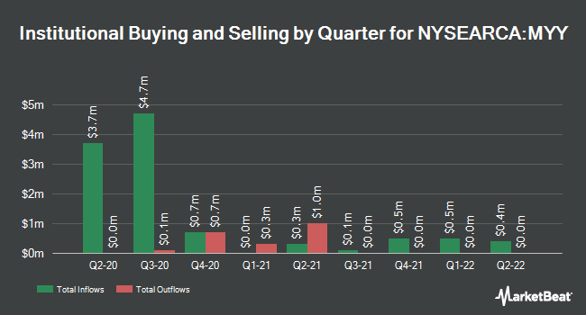 Institutional Ownership by Quarter for ProShares Short MidCap 400 (NYSEARCA:MYY)