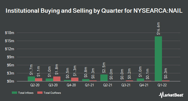 Institutional Ownership by Quarter for Direxion Daily Homebuilders & Supplies Bull 3x Shares (NYSEARCA:NAIL)