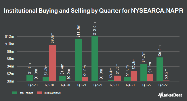 Institutional Ownership by Quarter for Innovator Nasdaq-100 Power Buffer ETF - April (NYSEARCA:NAPR)