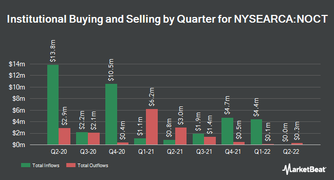 Institutional Ownership by Quarter for Innovator Nasdaq-100 Power Buffer ETF (NYSEARCA:NOCT)
