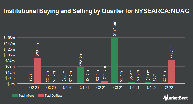 Institutional Ownership by Quarter for NuShares Enhanced Yield U.S. Aggregate Bond ETF (NYSEARCA:NUAG)