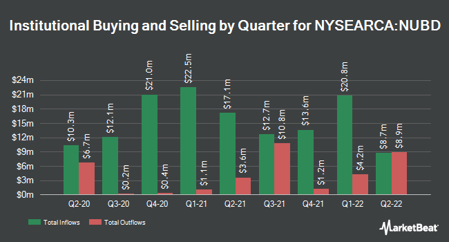 Institutional Ownership by Quarter for Nuveen ESG U.S. Aggregate Bond ETF (NYSEARCA:NUBD)