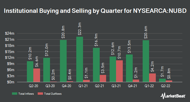 Institutional Ownership by Quarter for NuShares ESG US Aggregate Bond ETF (NYSEARCA:NUBD)