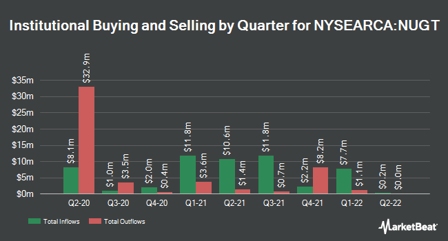 Institutional Ownership by Quarter for Direxion Daily Gold Miners Bull 3x Shares (NYSEARCA:NUGT)